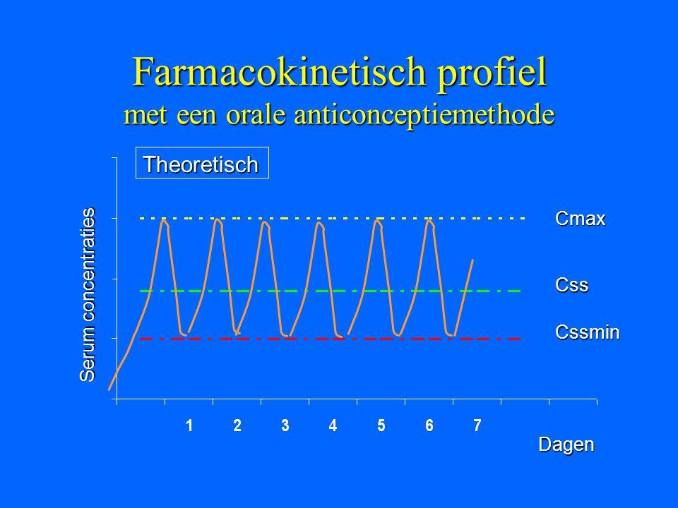 Farmacokinetisch profiel met een orale anticonceptiemethode