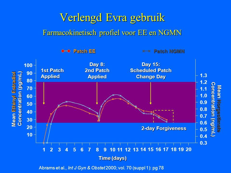 Verlengd Evra gebruik Farmacokinetisch profiel voor EE en NGMN