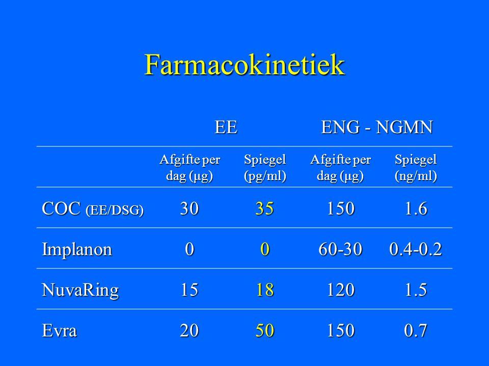 Farmacokinetiek EE ENG - NGMN COC (EE/DSG) 30 35 150 1.6 Implanon