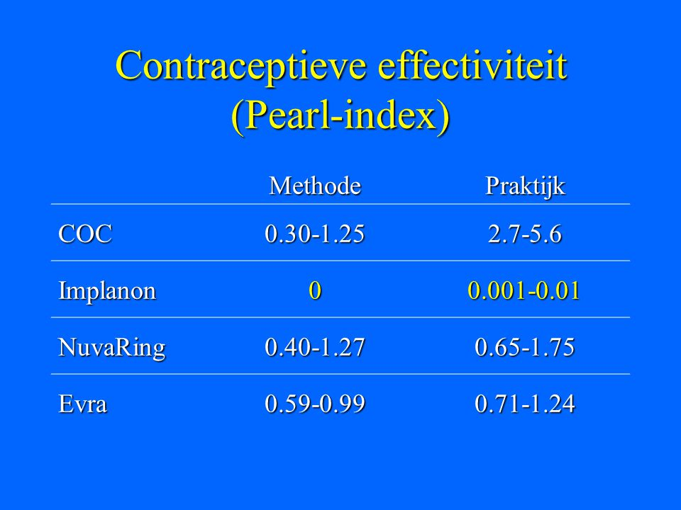 Contraceptieve effectiviteit (Pearl-index)