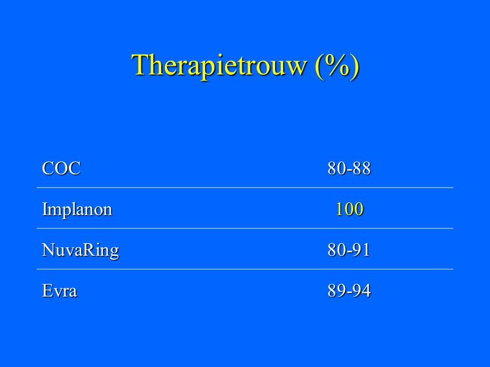 Therapietrouw (%) COC 80-88 Implanon 100 NuvaRing 80-91 Evra 89-94