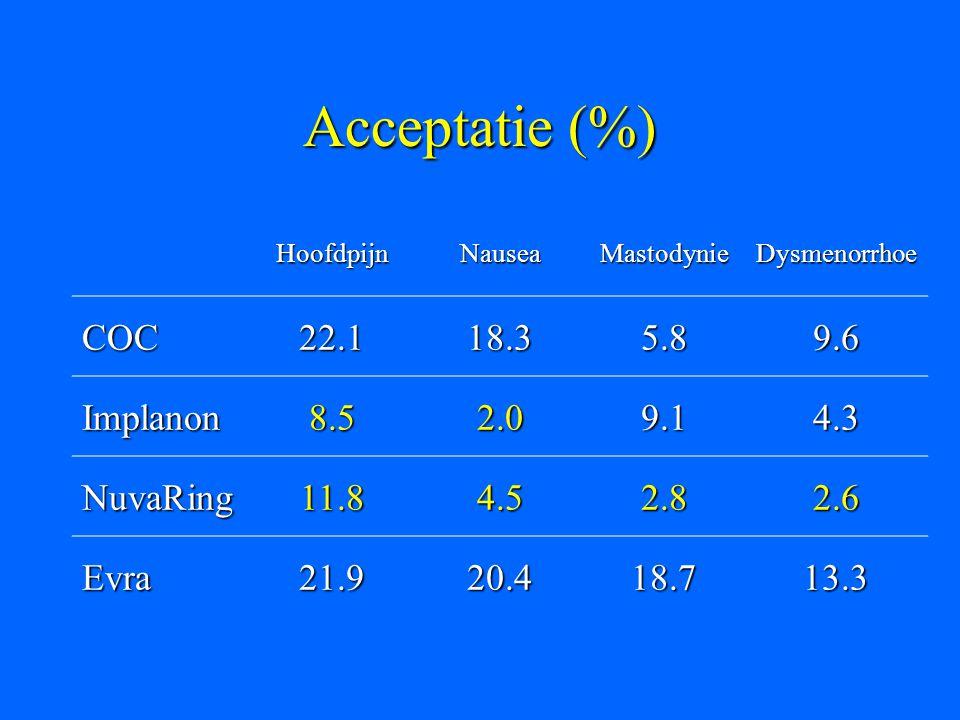 Acceptatie (%) COC 22.1 18.3 5.8 9.6 Implanon 8.5 2.0 9.1 4.3 NuvaRing