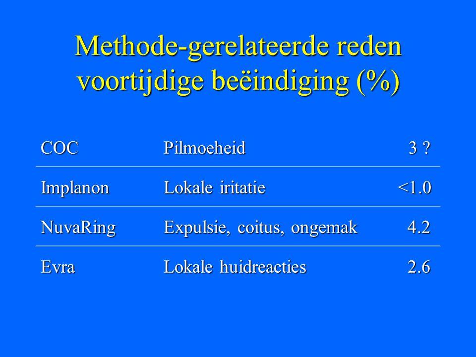 Methode-gerelateerde reden voortijdige beëindiging (%)
