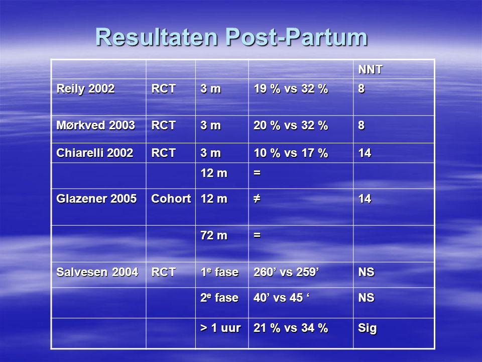 Resultaten Post-Partum