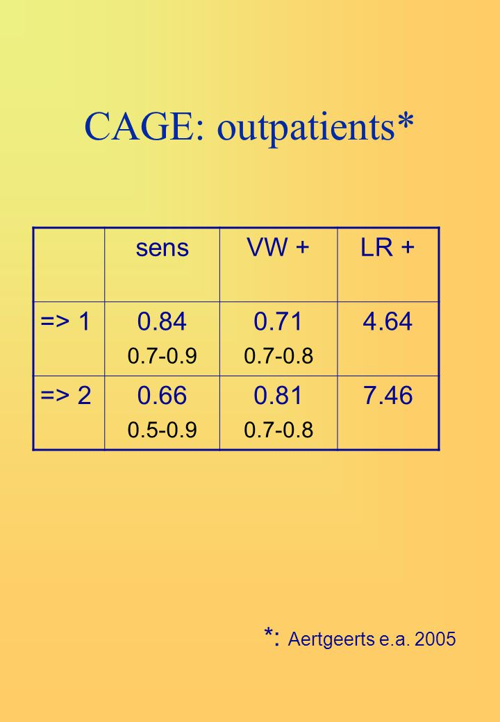 CAGE: outpatients* sens VW + LR + => 1 0.84 0.71 4.64 => 2 0.66