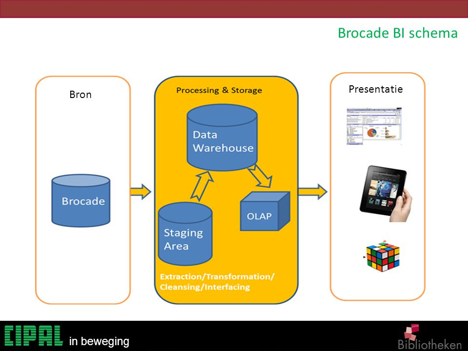 Brocade BI schema Presentatie Bron SLIMS BI