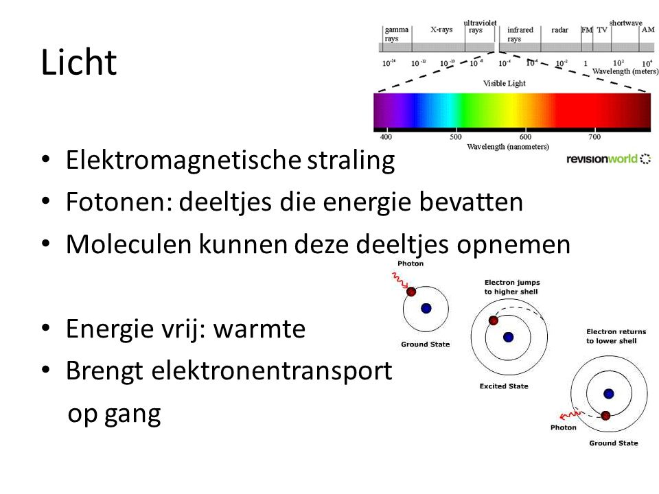 Licht Elektromagnetische straling