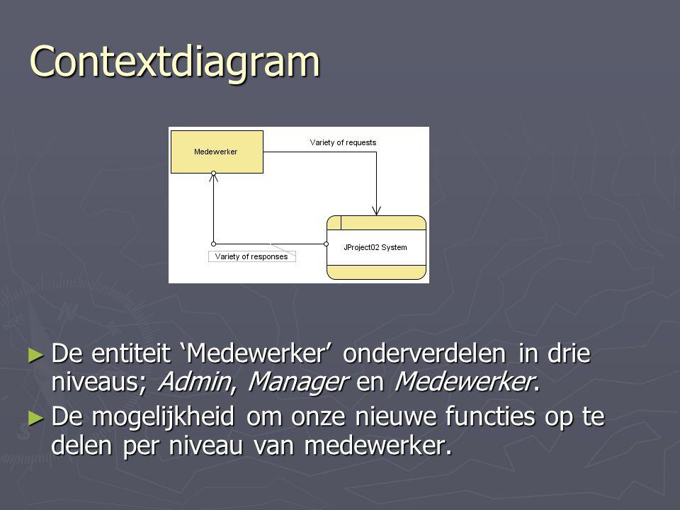 Contextdiagram De entiteit 'Medewerker' onderverdelen in drie niveaus; Admin, Manager en Medewerker.