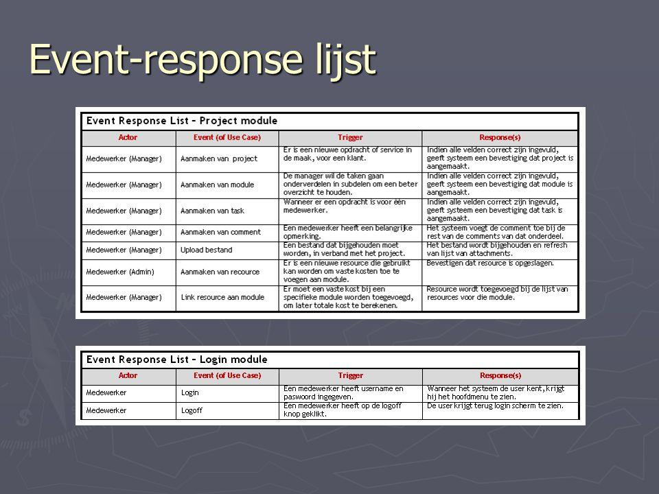 Event-response lijst