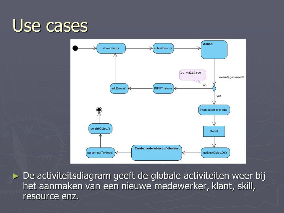 Use cases De activiteitsdiagram geeft de globale activiteiten weer bij het aanmaken van een nieuwe medewerker, klant, skill, resource enz.
