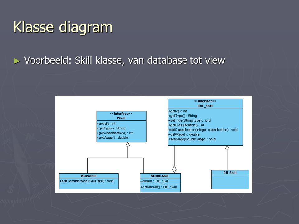 Klasse diagram Voorbeeld: Skill klasse, van database tot view