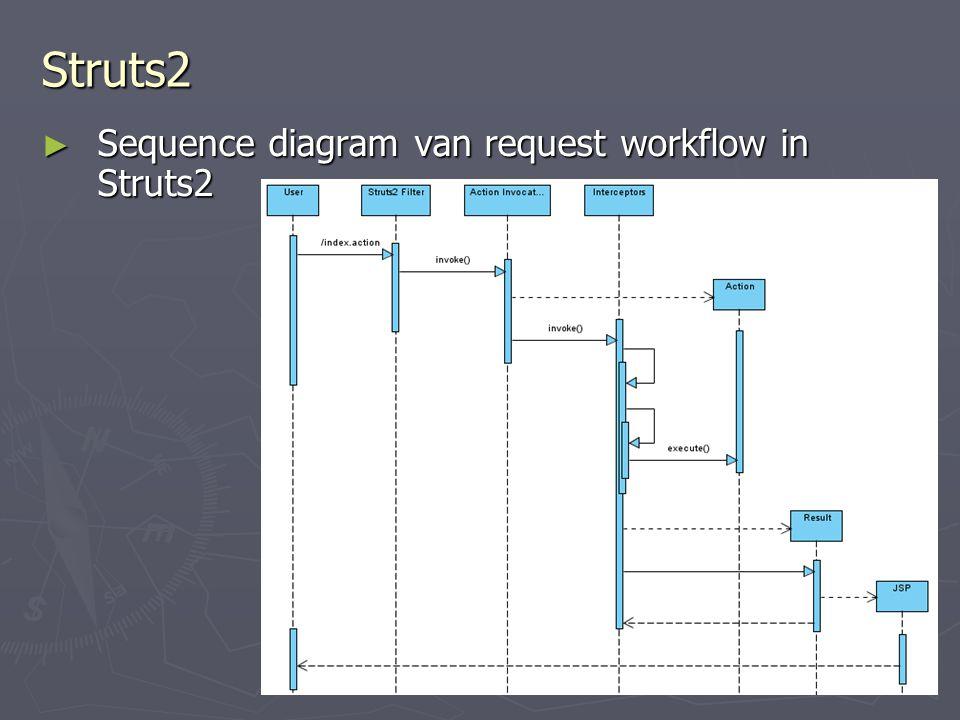 Struts2 Sequence diagram van request workflow in Struts2