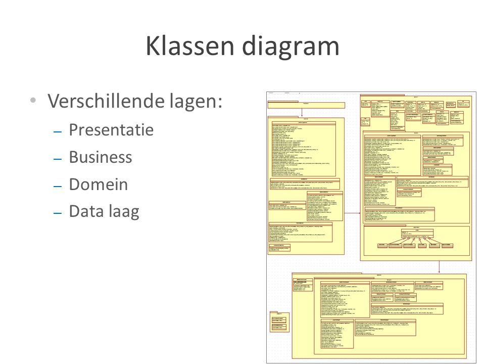 Klassen diagram Verschillende lagen: Presentatie Business Domein