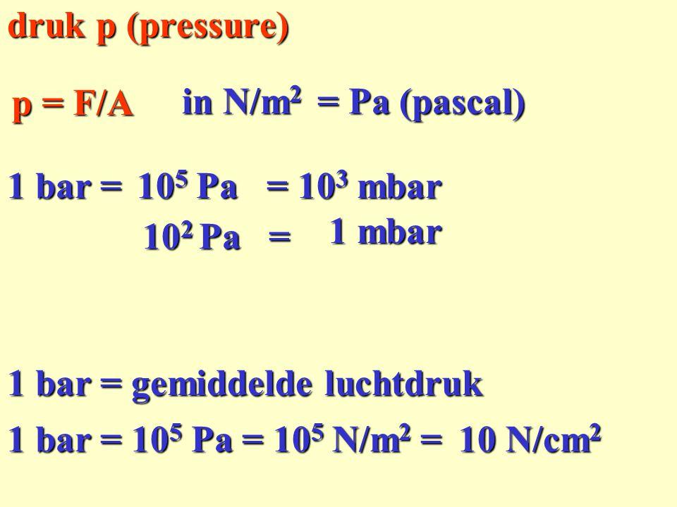druk p (pressure) p = F/A. in N/m2. = Pa (pascal) 1 bar = 105 Pa. = 103 mbar. 1 mbar. 102 Pa =