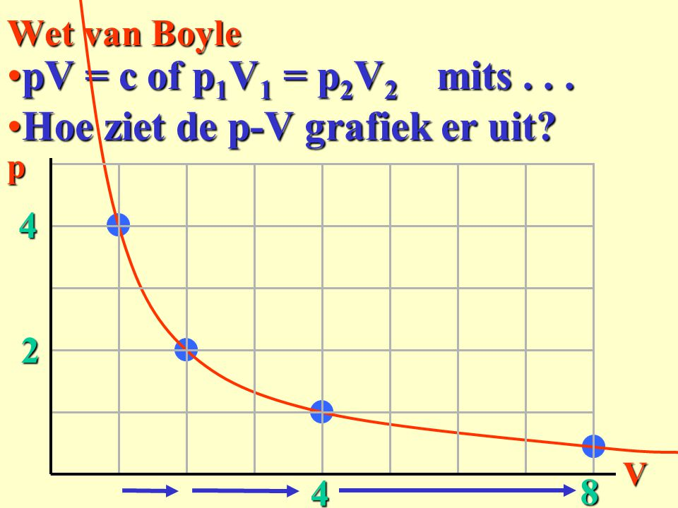 Hoe ziet de p-V grafiek er uit