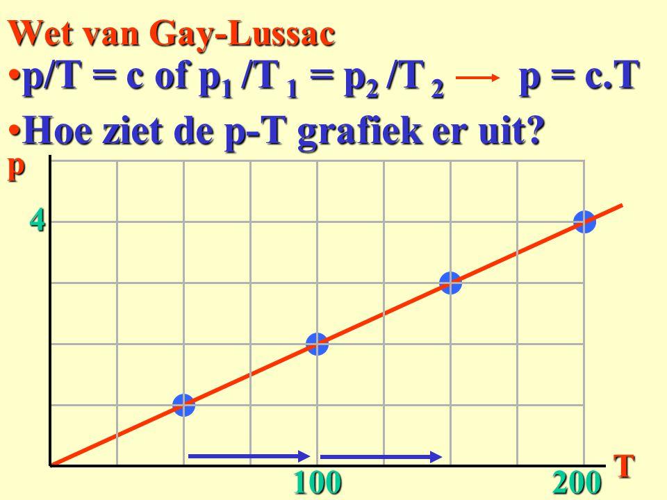 Hoe ziet de p-T grafiek er uit