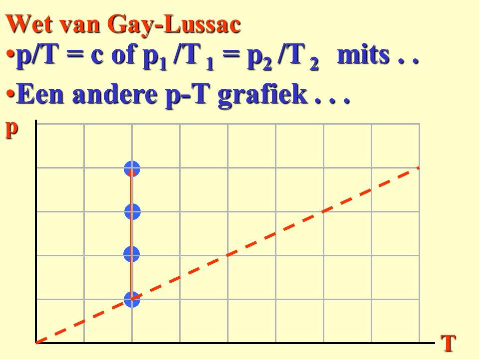 p/T = c of p1 /T 1 = p2 /T 2 mits . . Een andere p-T grafiek . . .