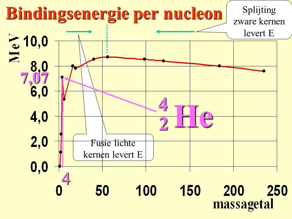 Bindingsenergie per nucleon