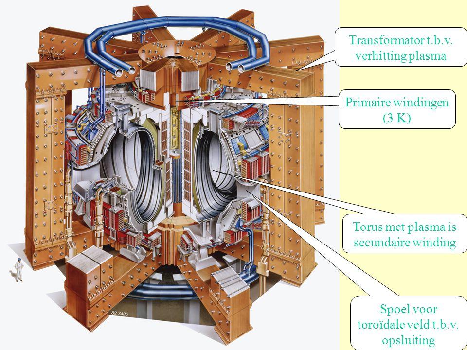 Transformator t.b.v. verhitting plasma