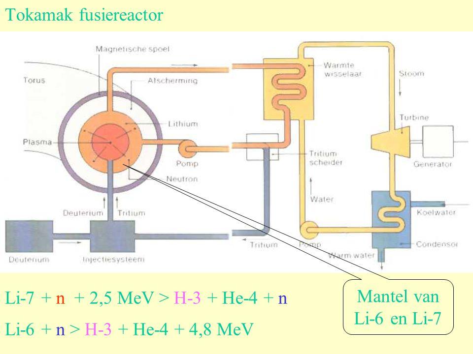 Tokamak fusiereactor Mantel van. Li-6 en Li-7. Li-7 + n + 2,5 MeV > H-3 + He-4 + n.