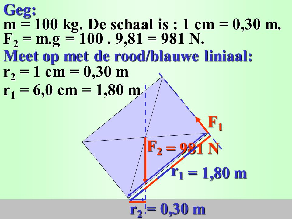 Geg: m = 100 kg. De schaal is : 1 cm = 0,30 m. F2 = m.g = 100 . 9,81 = 981 N. Meet op met de rood/blauwe liniaal: