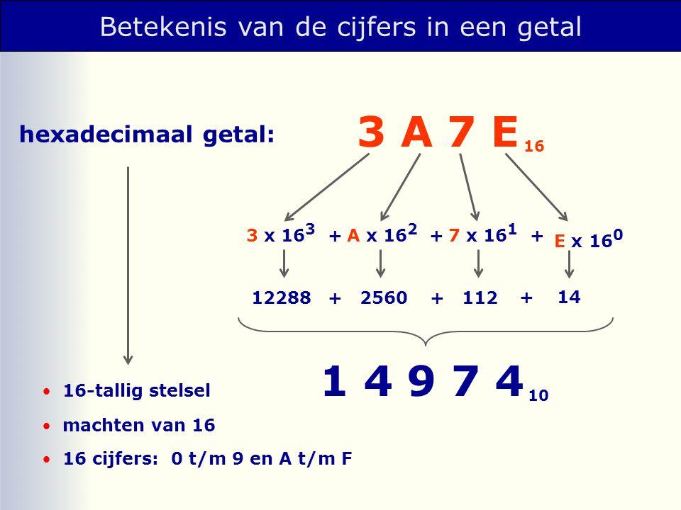 Betekenis van de cijfers in een getal