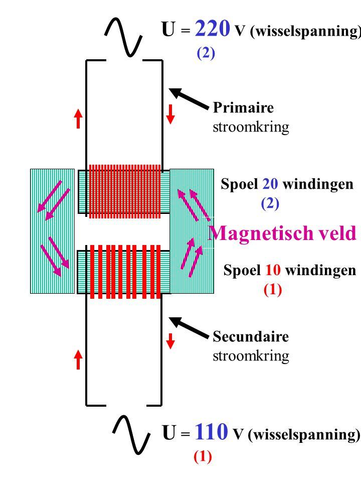 U = 220 V (wisselspanning) Magnetisch veld U = 110 V (wisselspanning)