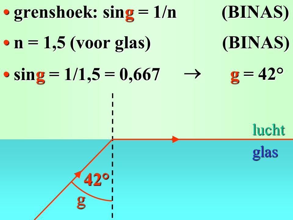 • grenshoek: sing = 1/n (BINAS)