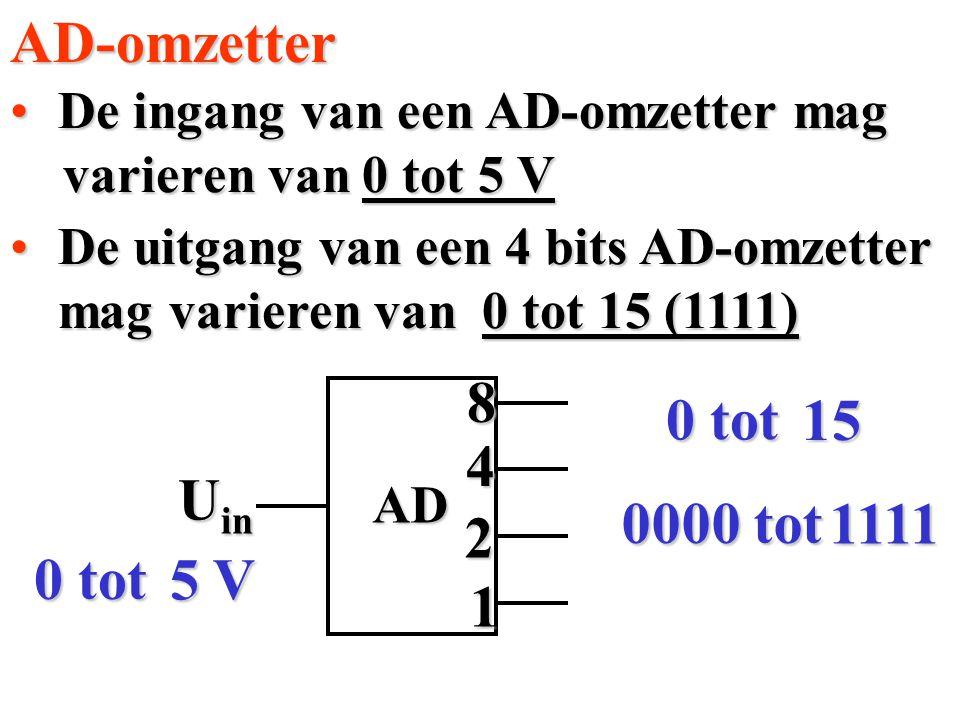 AD-omzetter 8 0 tot 15 4 Uin 0000 tot 1111 2 0 tot 5 V 1