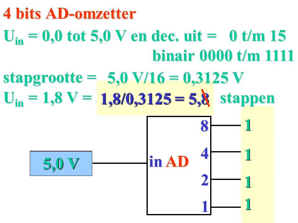 4 bits AD-omzetter Uin = 0,0 tot 5,0 V en dec. uit = 0 t/m 15. binair 0000 t/m 1111. stapgrootte =