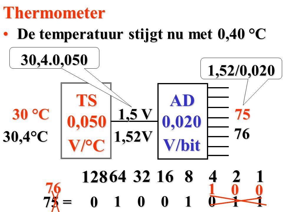 Thermometer 0,050 V/°C 0,020 V/bit AD TS 4 1 128 64 32 16 8 2