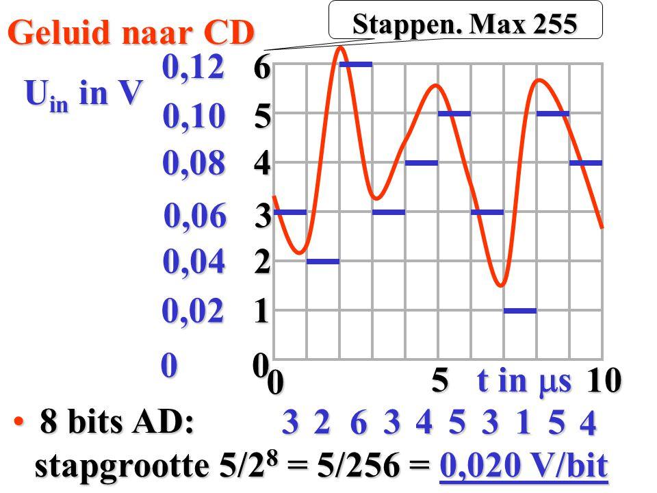 stapgrootte 5/28 = 5/256 = 0,020 V/bit