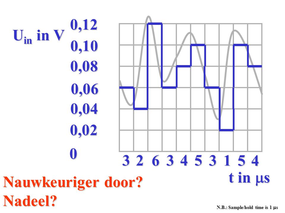 0,02 0,04. 0,06. 0,08. 0,10. 0,12. 4. 3. 6. 5. 1. 2. t in ms. Uin in V. Nauwkeuriger door