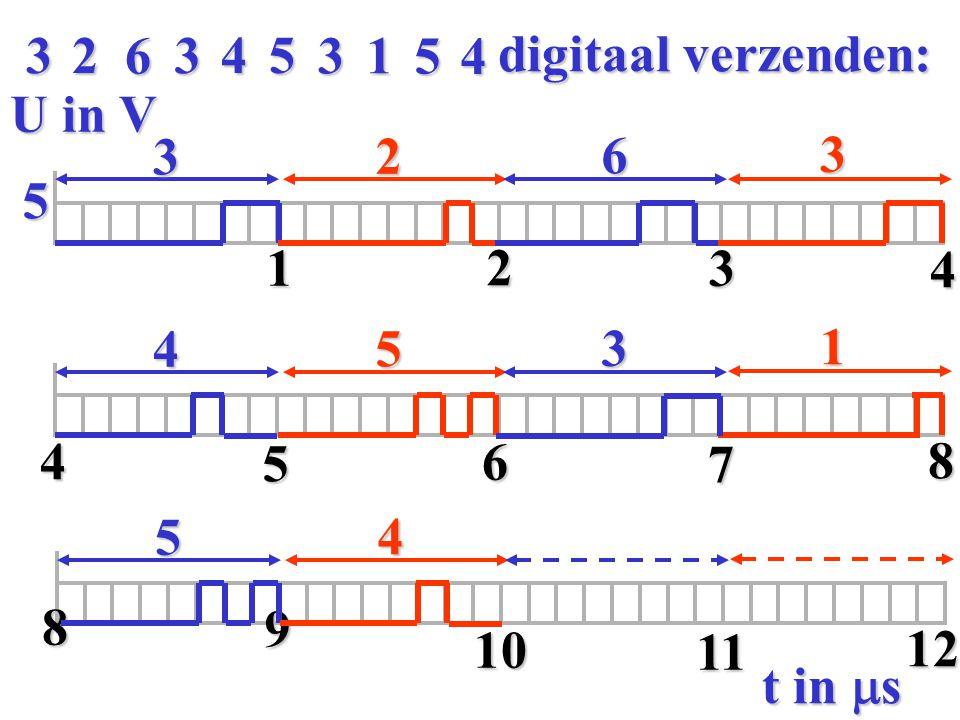 4 3 6 5 1 2 digitaal verzenden: U in V 3 2 6 3 5 1 2 3 4 4 5 3 1 4 5 6 7 8 5 4 8 9 10 11 12 t in ms