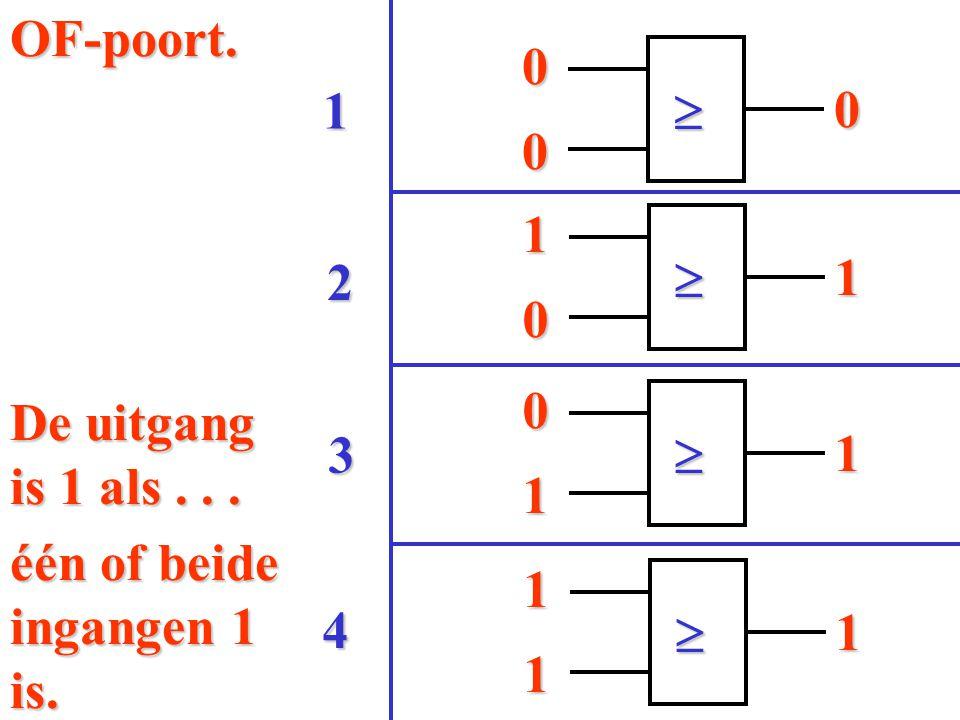 OF-poort. 4 3 2 1  1  1  De uitgang is 1 als . . . 1 1 één of beide ingangen 1 is. 1  1 1