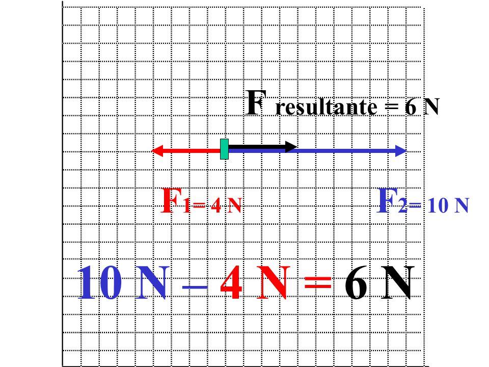 F resultante = 6 N F1= 4 N F2= 10 N 10 N – 4 N = 6 N