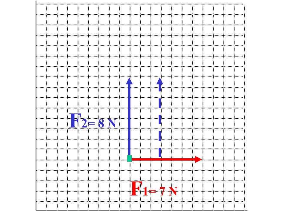 F2= 8 N F1= 7 N