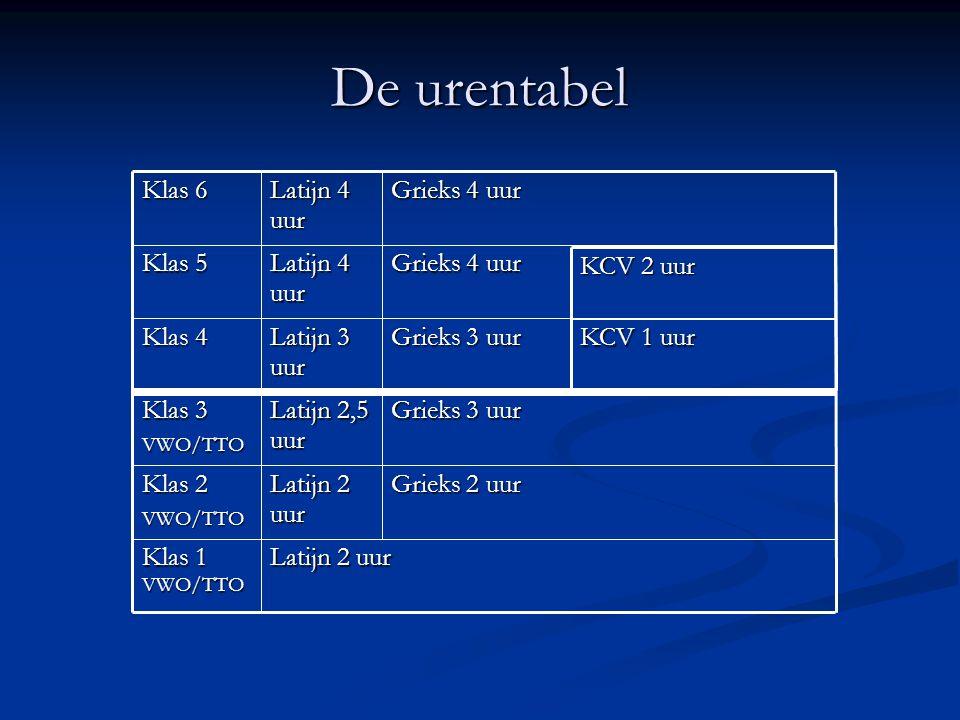 De urentabel Latijn 2 uur Klas 1 VWO/TTO Grieks 2 uur Latijn 2 uur
