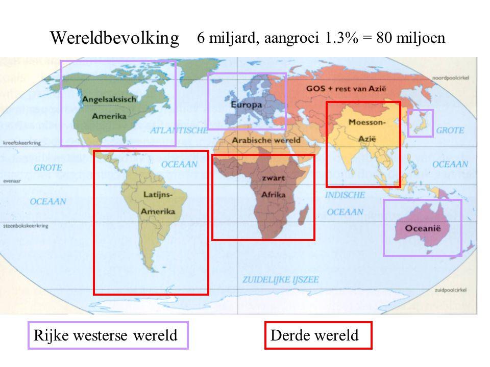 Wereldbevolking 6 miljard, aangroei 1.3% = 80 miljoen