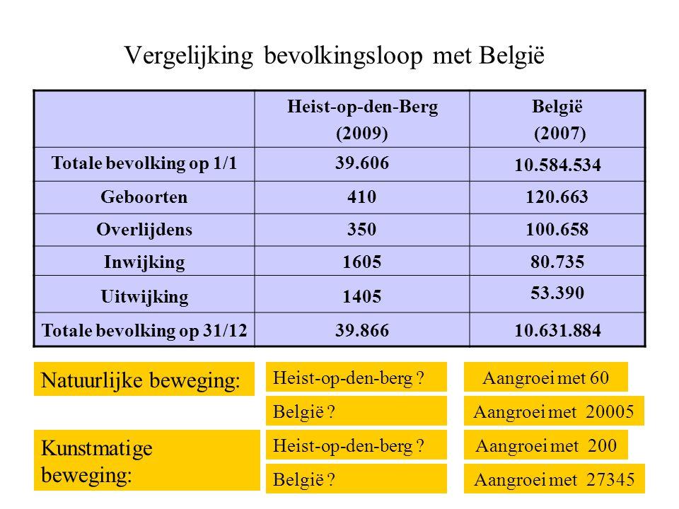 Vergelijking bevolkingsloop met België