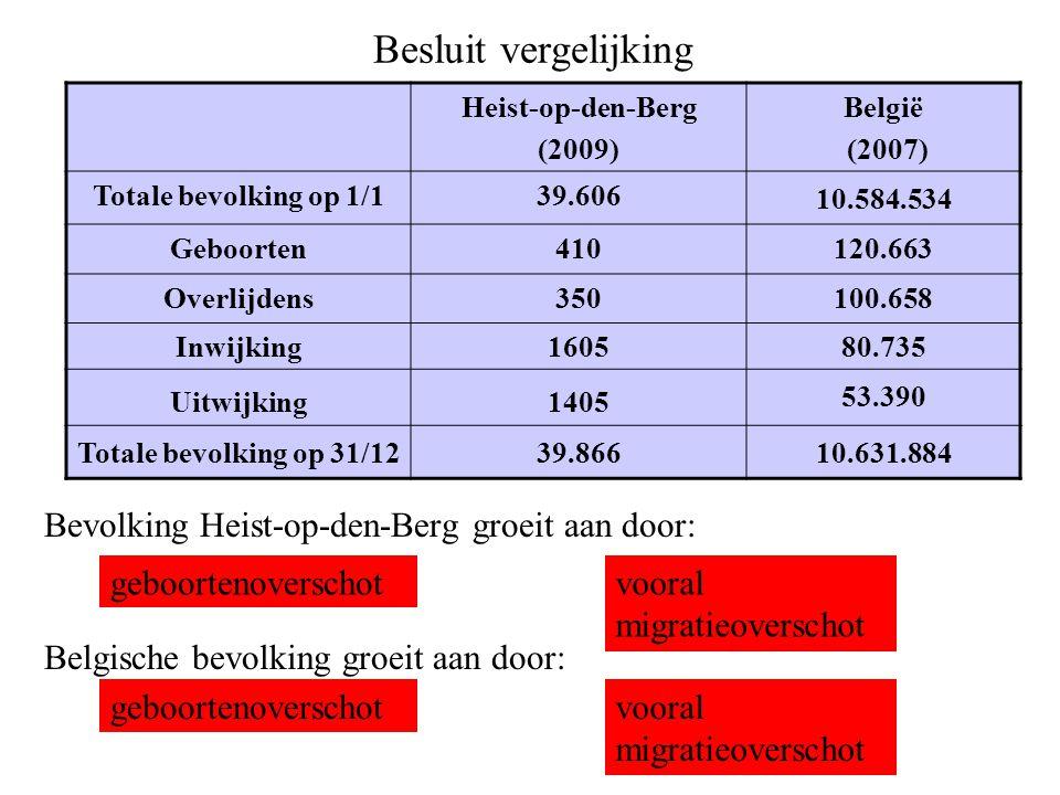 Besluit vergelijking Bevolking Heist-op-den-Berg groeit aan door: