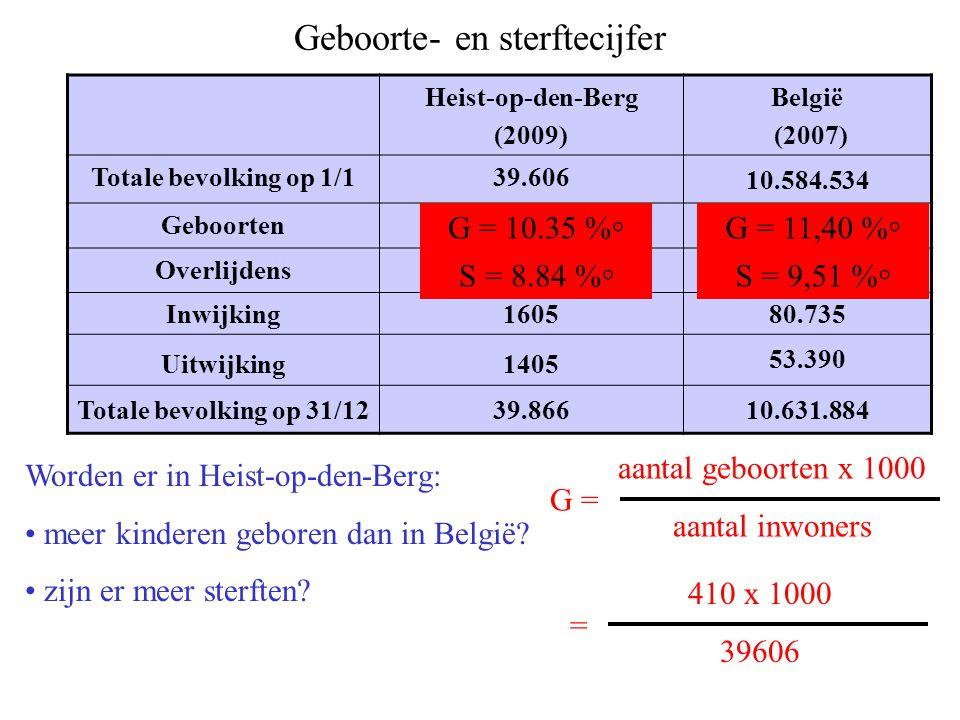 Geboorte- en sterftecijfer