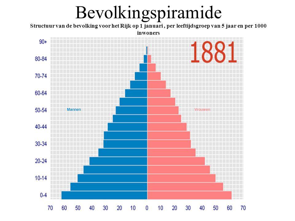 Bevolkingspiramide Structuur van de bevolking voor het Rijk op 1 januari , per leeftijdsgroep van 5 jaar en per 1000 inwoners