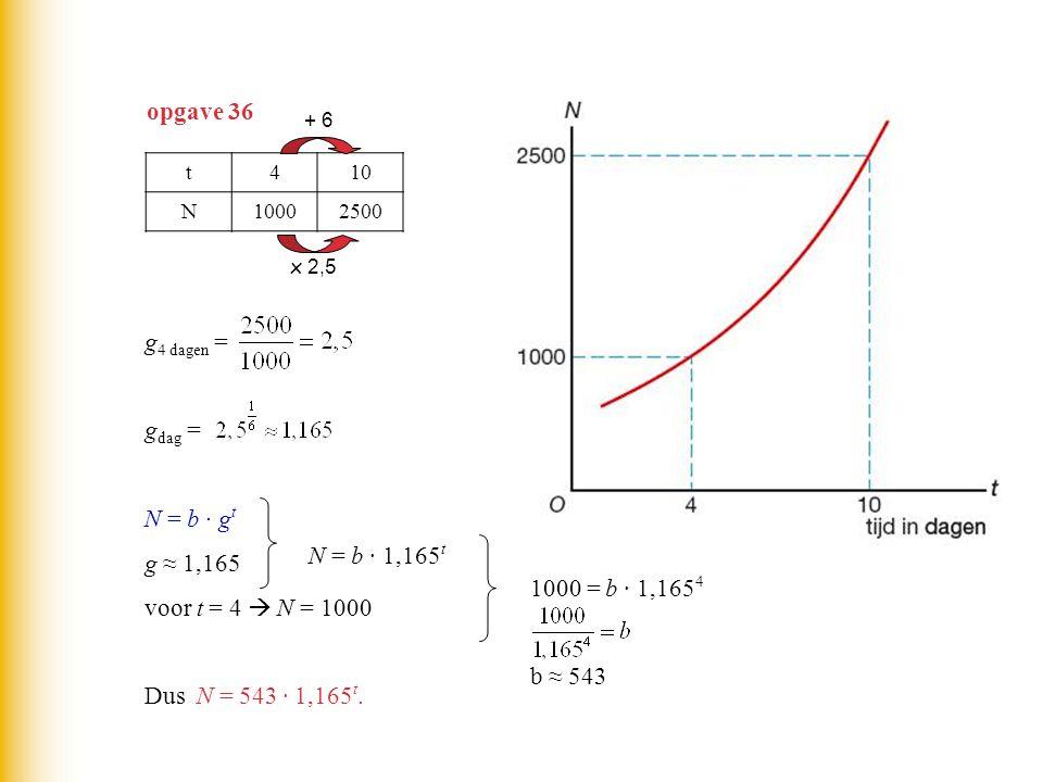 opgave 36 g4 dagen = gdag = N = b · gt g ≈ 1,165 voor t = 4  N = 1000