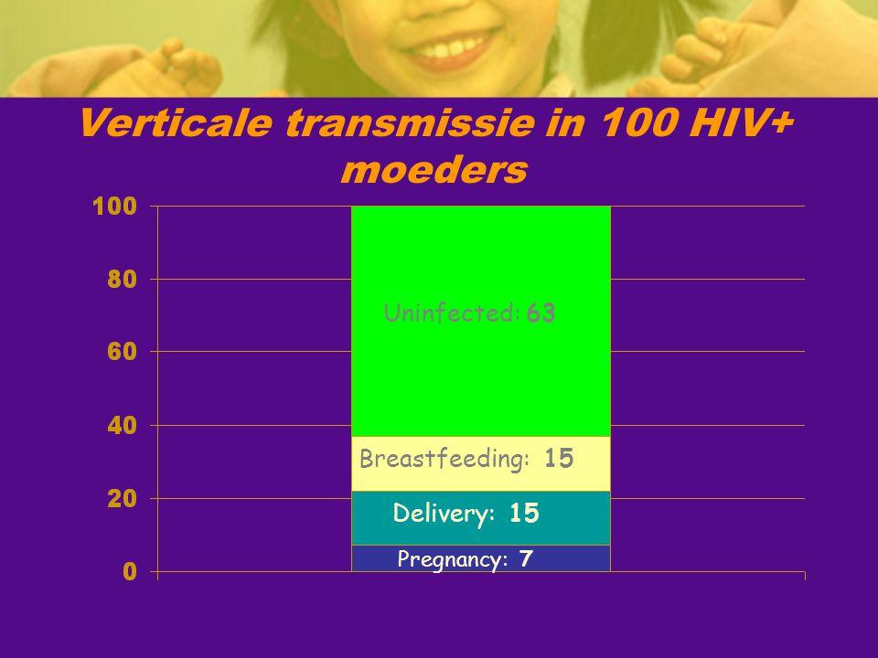 Verticale transmissie in 100 HIV+ moeders