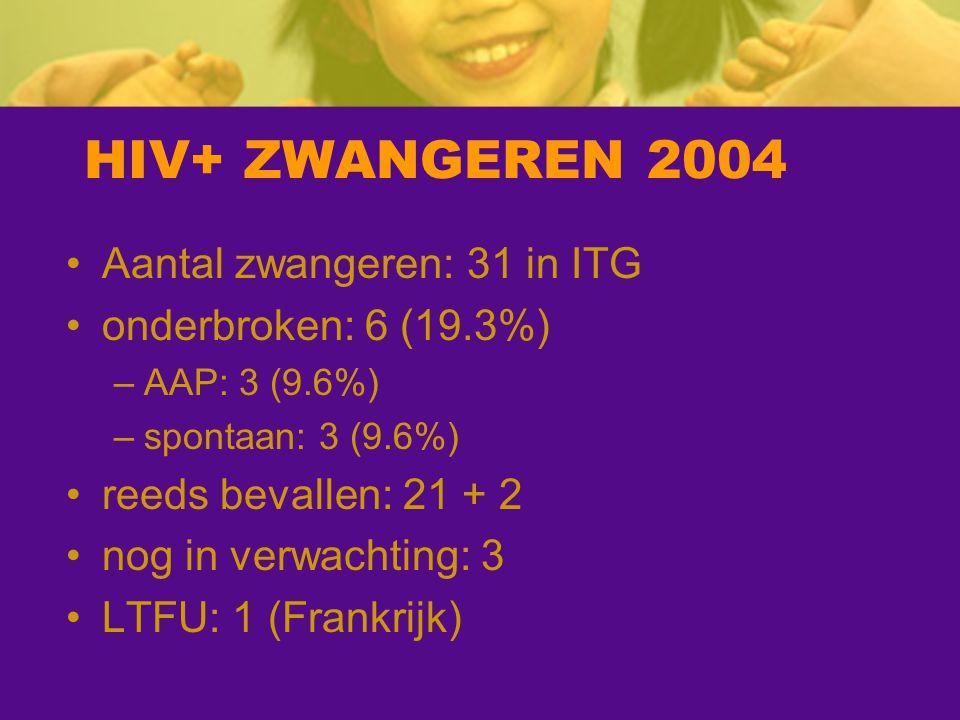 HIV+ ZWANGEREN 2004 Aantal zwangeren: 31 in ITG onderbroken: 6 (19.3%)