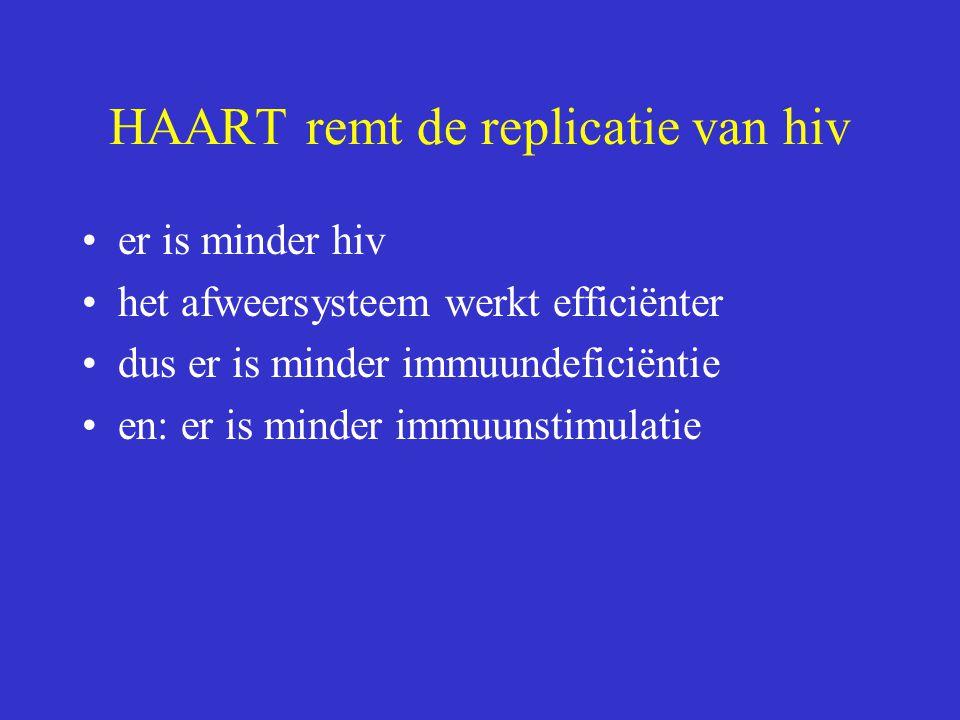 HAART remt de replicatie van hiv