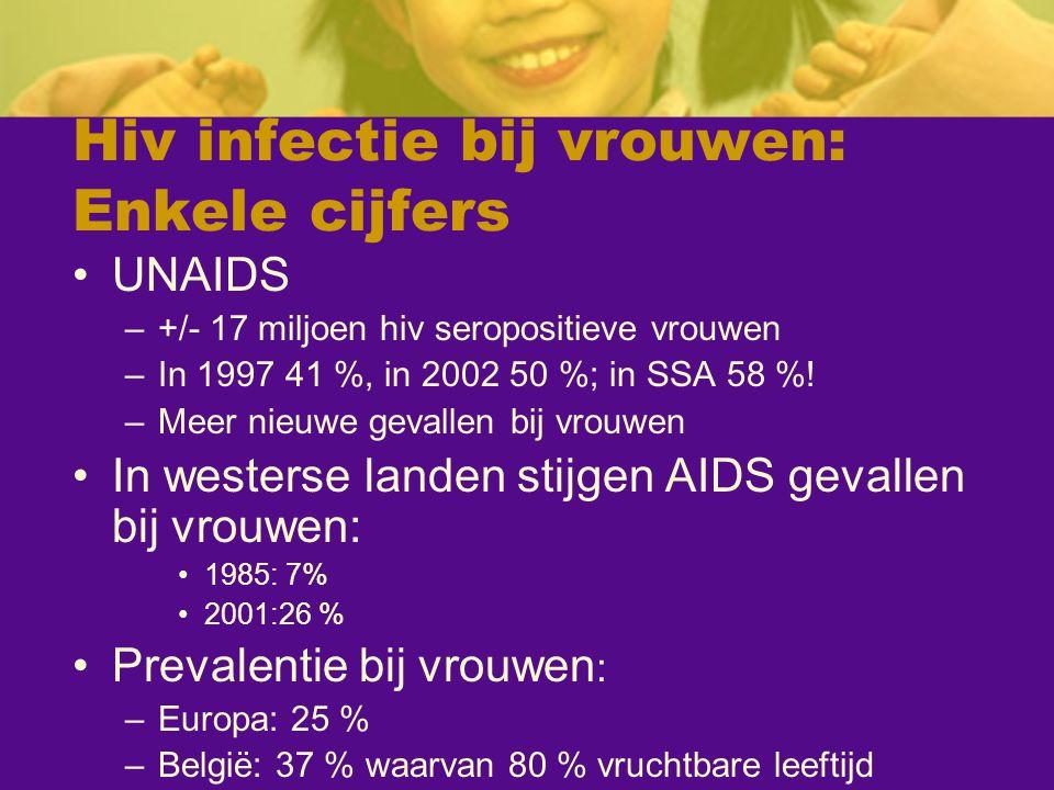 Hiv infectie bij vrouwen: Enkele cijfers
