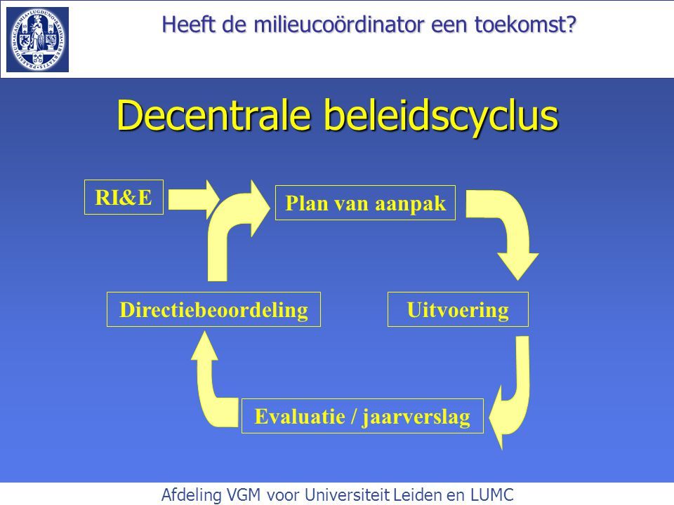 Decentrale beleidscyclus
