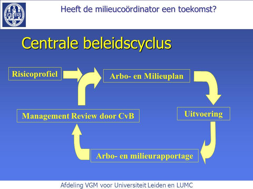 Centrale beleidscyclus